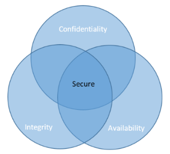 The CIA of application security!